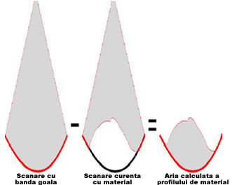 Sistem de cantarire volumetrica