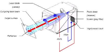 Senzori laser ELD P si HD P